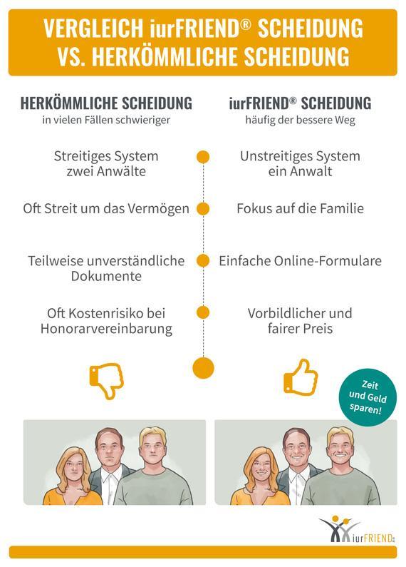 Vergleich iurFRIEND®-Scheidung vs. herkömmliche Scheidung